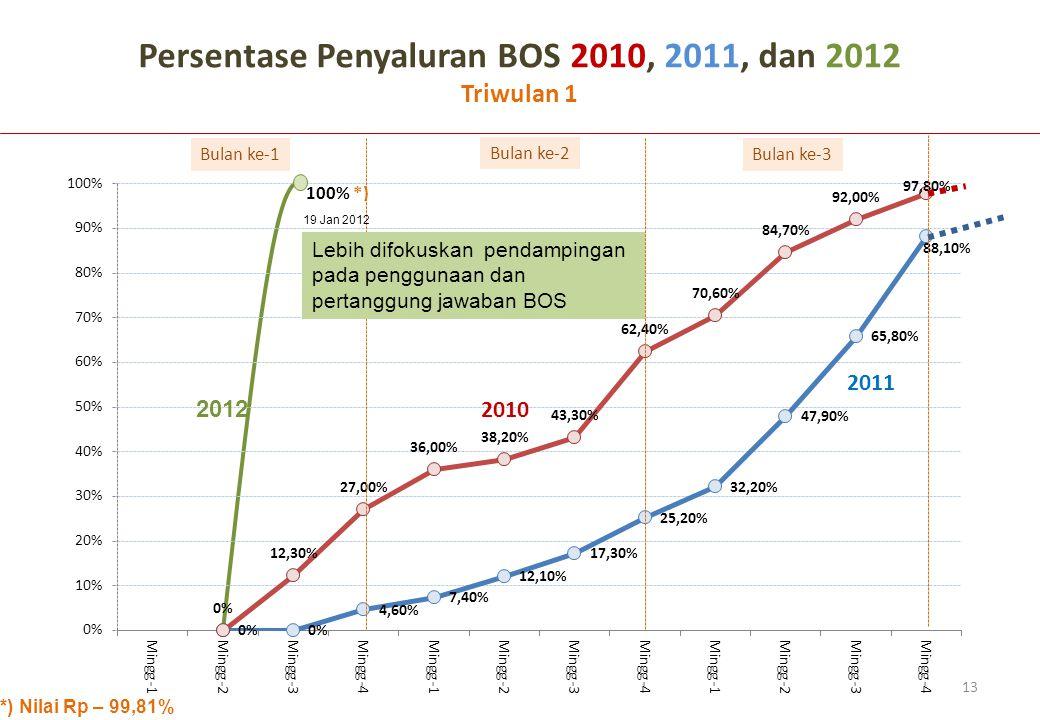 Bulan ke-1 Bulan ke-2 Bulan ke-3 Persentase Penyaluran BOS 2010, 2011, dan 2012 Triwulan 1 2010 2011 13 2012 19 Jan 2012 *) Nilai Rp – 99,81% Lebih difokuskan pendampingan pada penggunaan dan pertanggung jawaban BOS