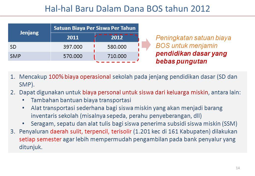 14 Jenjang Satuan Biaya Per Siswa Per Tahun 20112012 SD397.000580.000 SMP570.000710.000 Hal-hal Baru Dalam Dana BOS tahun 2012 1.Mencakup 100% biaya operasional sekolah pada jenjang pendidikan dasar (SD dan SMP).