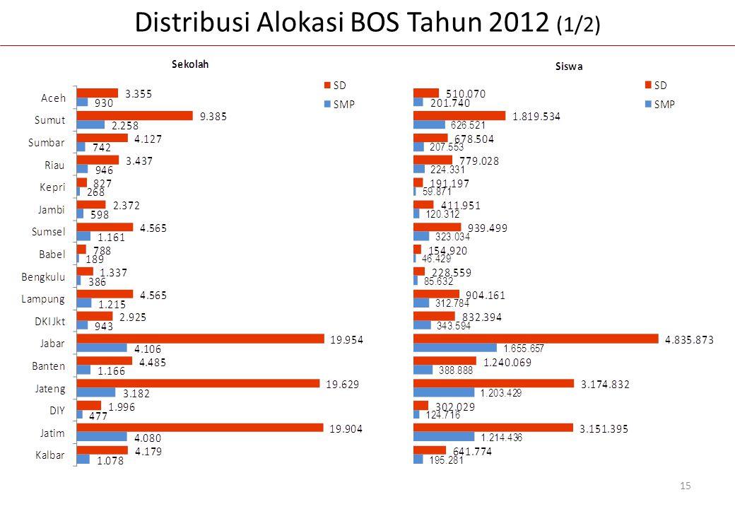 Distribusi Alokasi BOS Tahun 2012 (1/2) 15