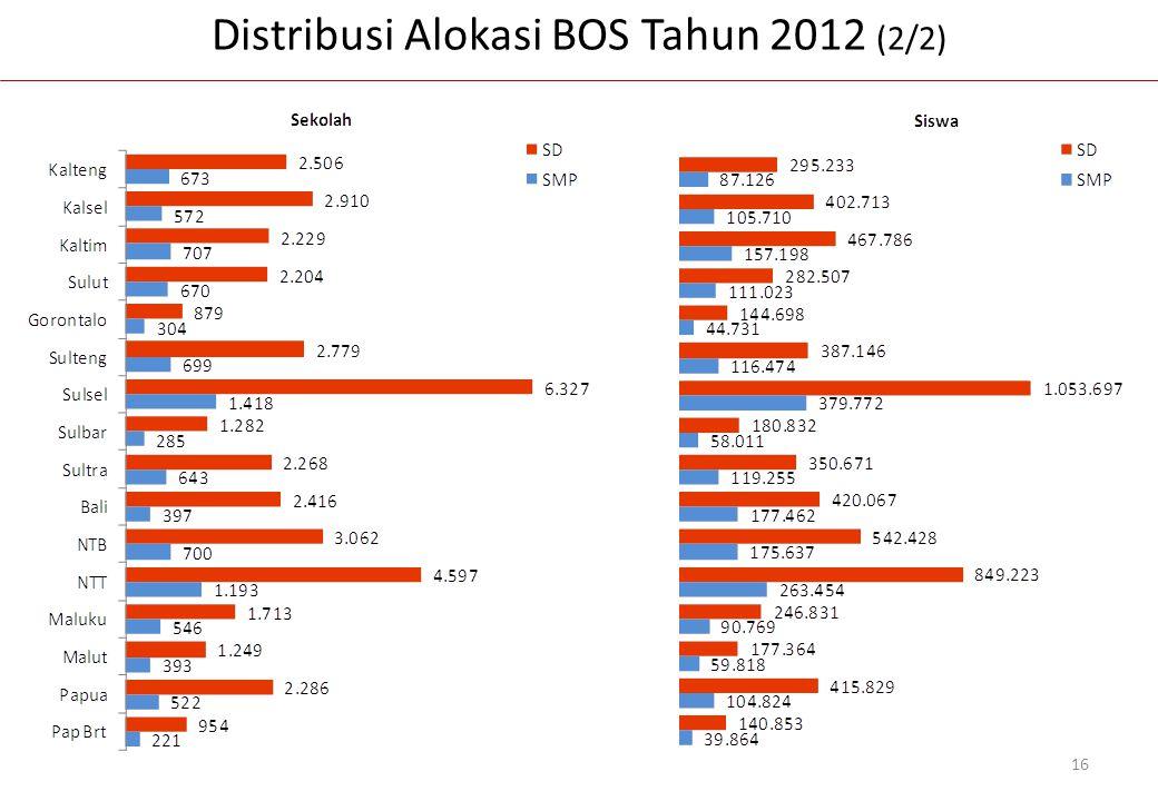 Distribusi Alokasi BOS Tahun 2012 (2/2) 16