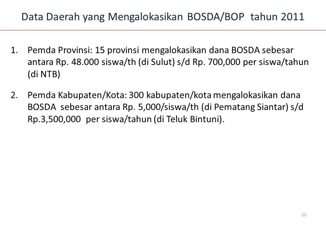 Data Daerah yang Mengalokasikan BOSDA/BOP tahun 2011 1.Pemda Provinsi: 15 provinsi mengalokasikan dana BOSDA sebesar antara Rp.
