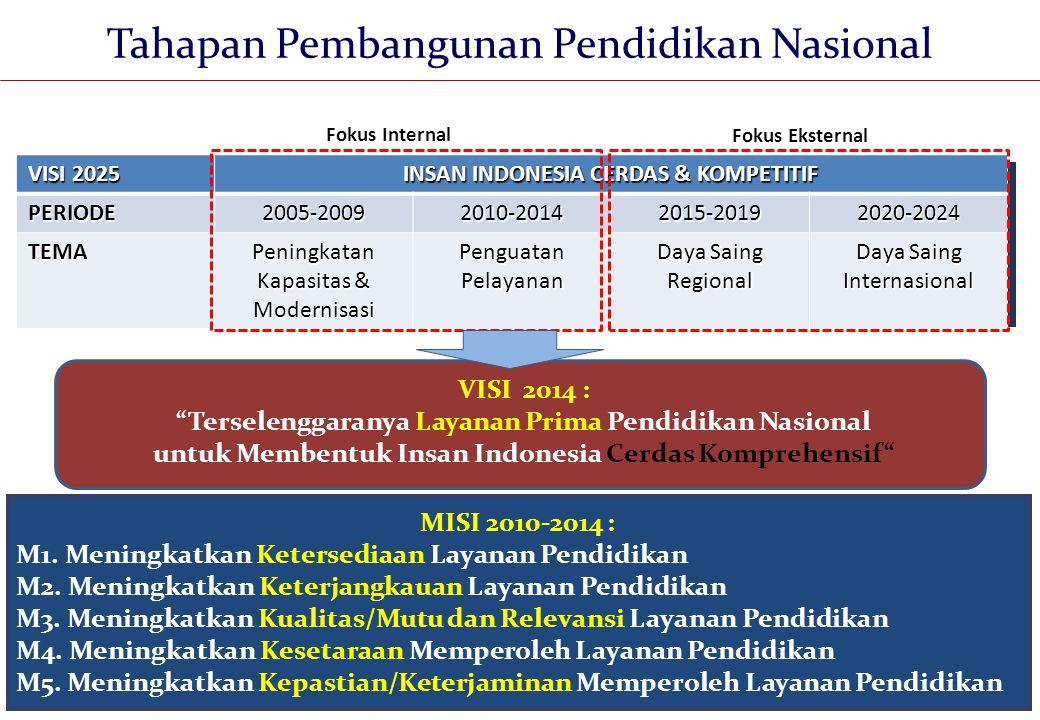 4 MISI 2010-2014 : M1.Meningkatkan Ketersediaan Layanan Pendidikan M2.