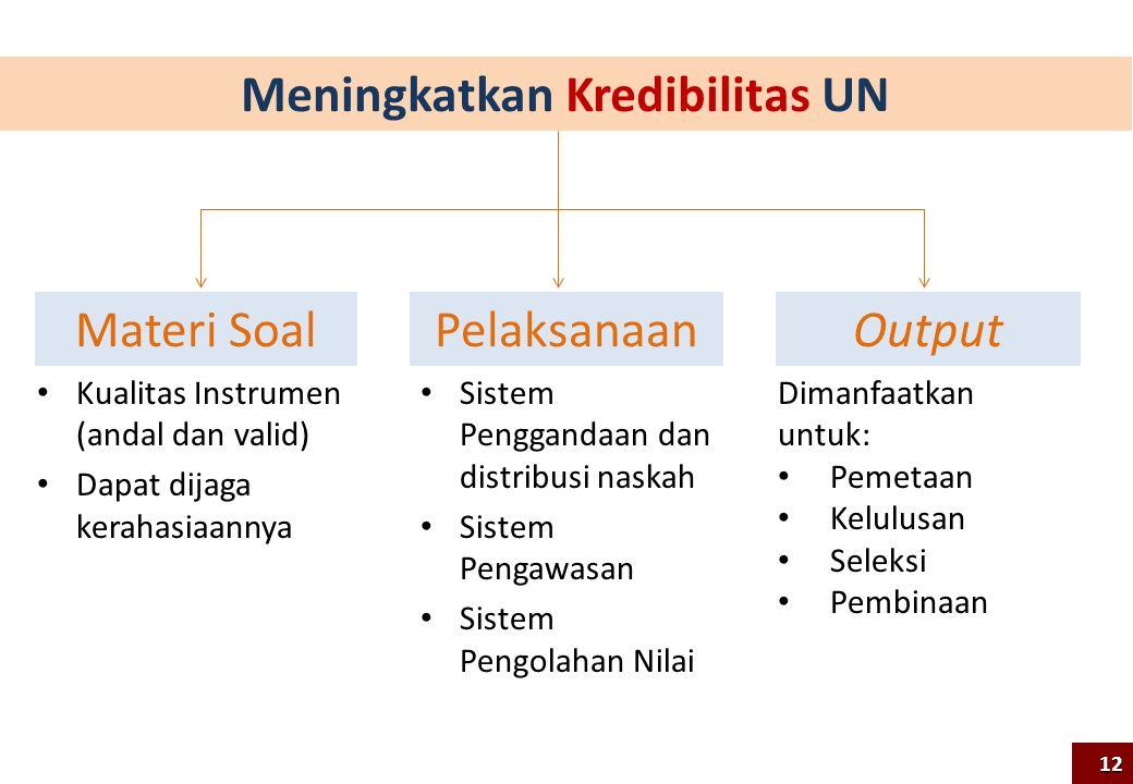 Meningkatkan Kredibilitas UN Kualitas Instrumen (andal dan valid) Dapat dijaga kerahasiaannya Materi SoalPelaksanaanOutput Sistem Penggandaan dan dist