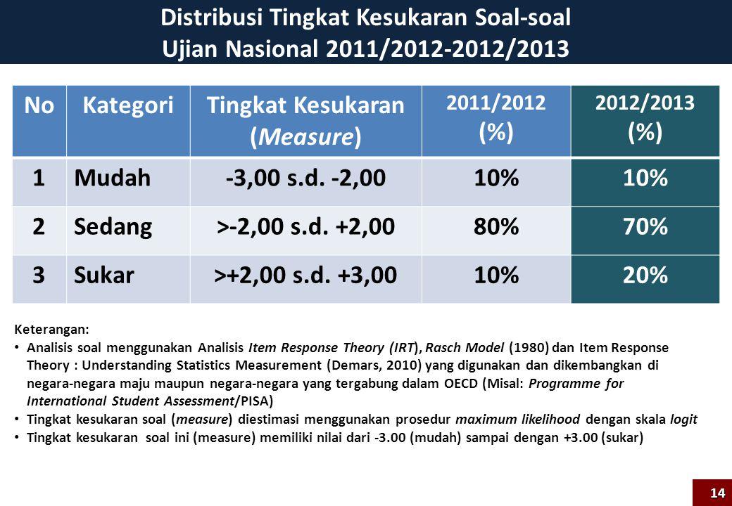 Distribusi Tingkat Kesukaran Soal-soal Ujian Nasional 2011/2012-2012/2013 NoKategoriTingkat Kesukaran (Measure) 2011/2012 (%) 2012/2013 (%) 1Mudah-3,0