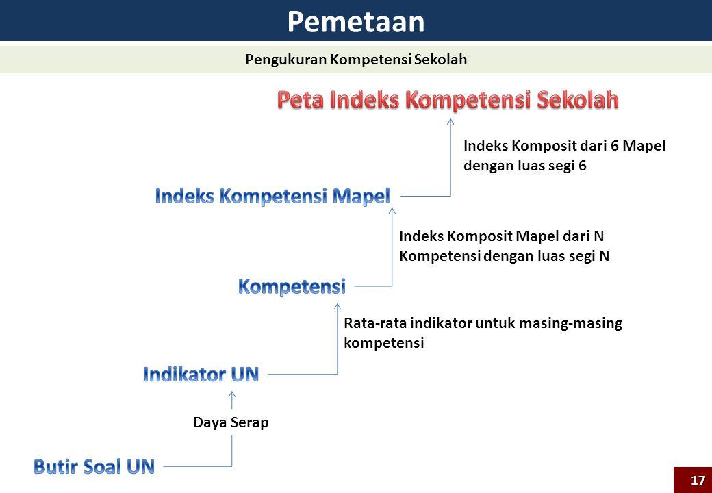 Pemetaan Indeks Komposit Mapel dari N Kompetensi dengan luas segi N Daya Serap Rata-rata indikator untuk masing-masing kompetensi Indeks Komposit dari