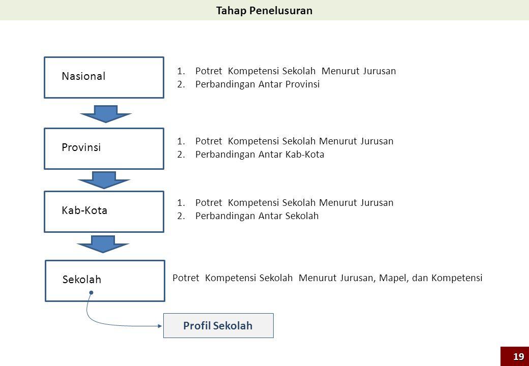 Tahap Penelusuran Nasional 1.Potret Kompetensi Sekolah Menurut Jurusan 2.Perbandingan Antar Provinsi Provinsi 1.Potret Kompetensi Sekolah Menurut Juru