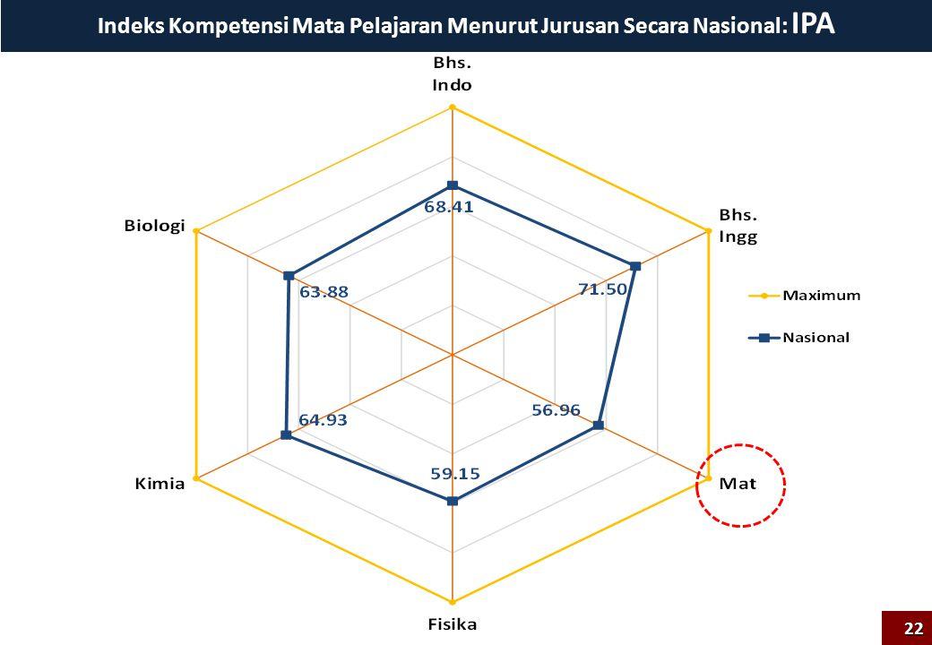 Indeks Kompetensi Mata Pelajaran Menurut Jurusan Secara Nasional: IPA 22