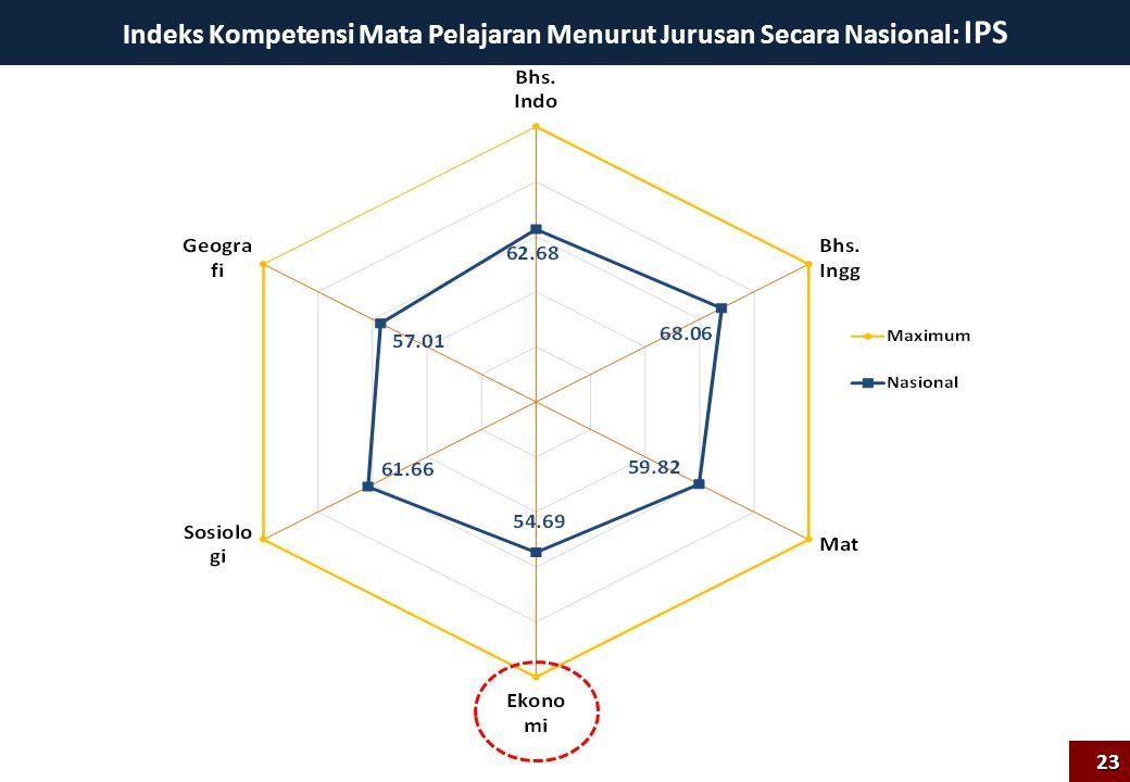 Indeks Kompetensi Mata Pelajaran Menurut Jurusan Secara Nasional: IPS 23