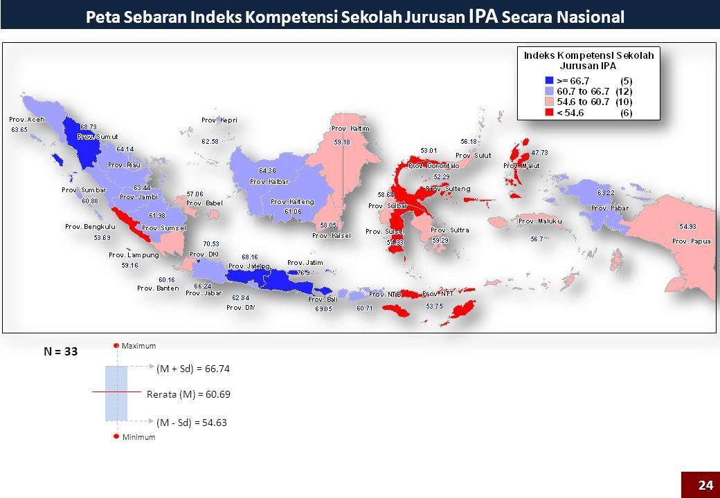 Peta Sebaran Indeks Kompetensi Sekolah Jurusan IPA Secara Nasional Maximum Minimum Rerata (M) = 60.69 (M + Sd) = 66.74 (M - Sd) = 54.63 N = 33 24
