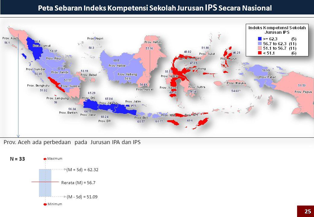 Peta Sebaran Indeks Kompetensi Sekolah Jurusan IPS Secara Nasional Maximum Minimum Rerata (M) = 56.7 (M + Sd) = 62.32 (M - Sd) = 51.09 N = 33 Prov. Ac