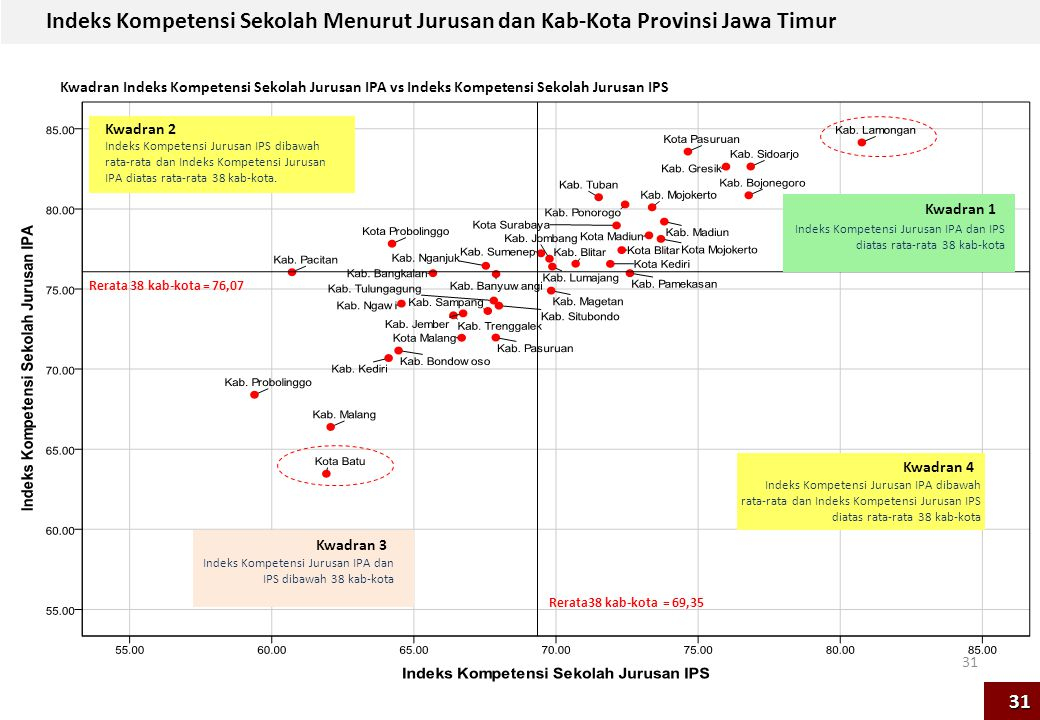 31 Rerata38 kab-kota = 69,35 Rerata 38 kab-kota = 76,07 Indeks Kompetensi Sekolah Menurut Jurusan dan Kab-Kota Provinsi Jawa Timur Kwadran Indeks Komp