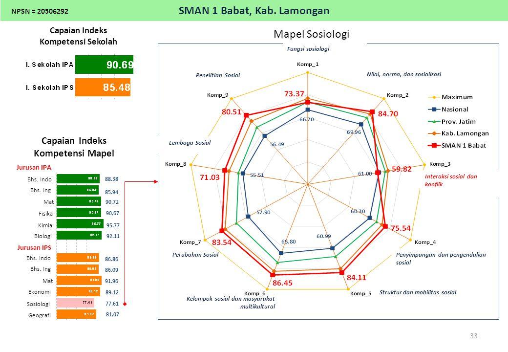 Komposisi 9 Kompetensi Mapel Sosiologi, Jurusan IPS SMAN 1 Babat, Kab. Lamongan 33 Capaian Indeks Kompetensi Sekolah Capaian Indeks Kompetensi Mapel J