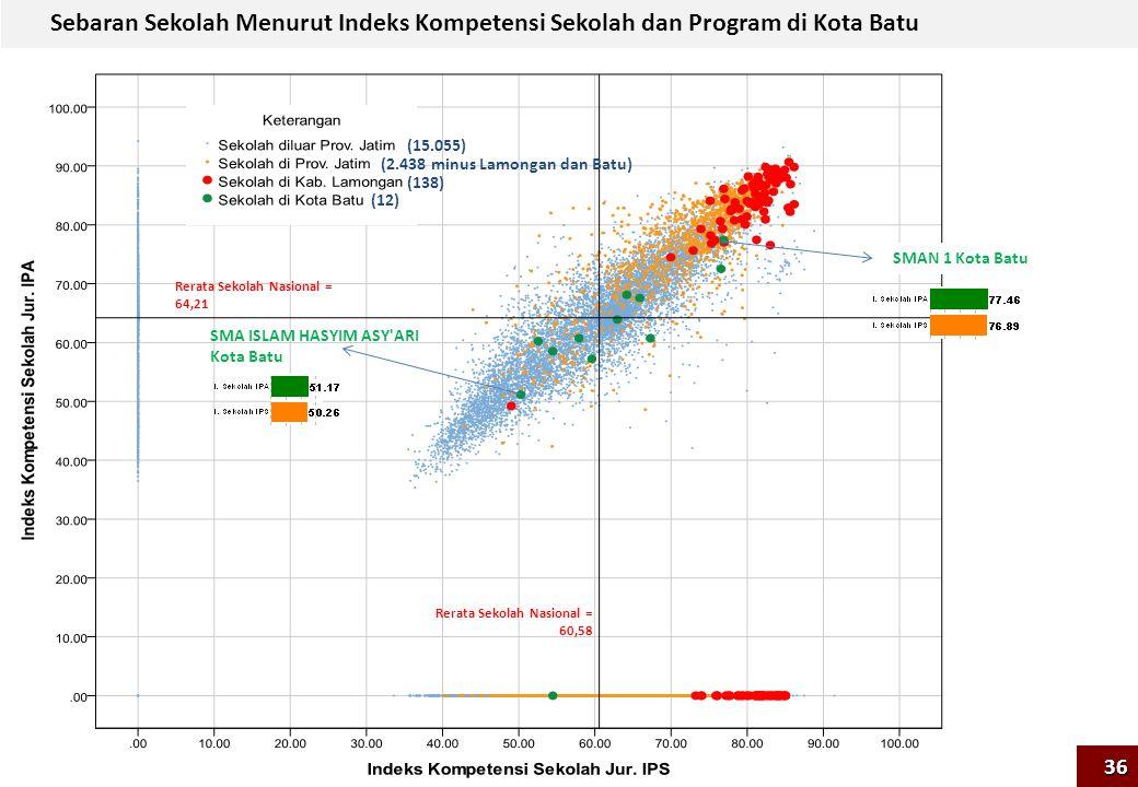 Sebaran Sekolah Menurut Indeks Kompetensi Sekolah dan Program di Kota Batu Rerata Sekolah Nasional = 60,58 Rerata Sekolah Nasional = 64,21 SMAN 1 Kota