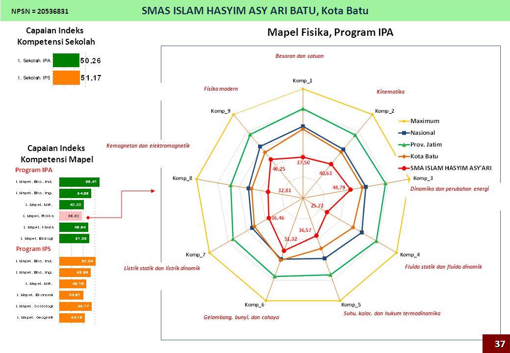 Mapel Fisika, Program IPA SMAS ISLAM HASYIM ASY ARI BATU, Kota Batu Capaian Indeks Kompetensi Sekolah Capaian Indeks Kompetensi Mapel Program IPA Prog