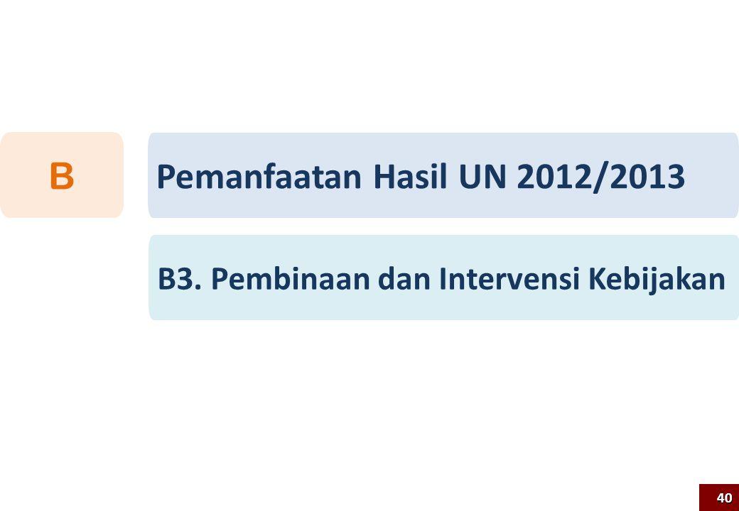 40 Pemanfaatan Hasil UN 2012/2013 B B3. Pembinaan dan Intervensi Kebijakan