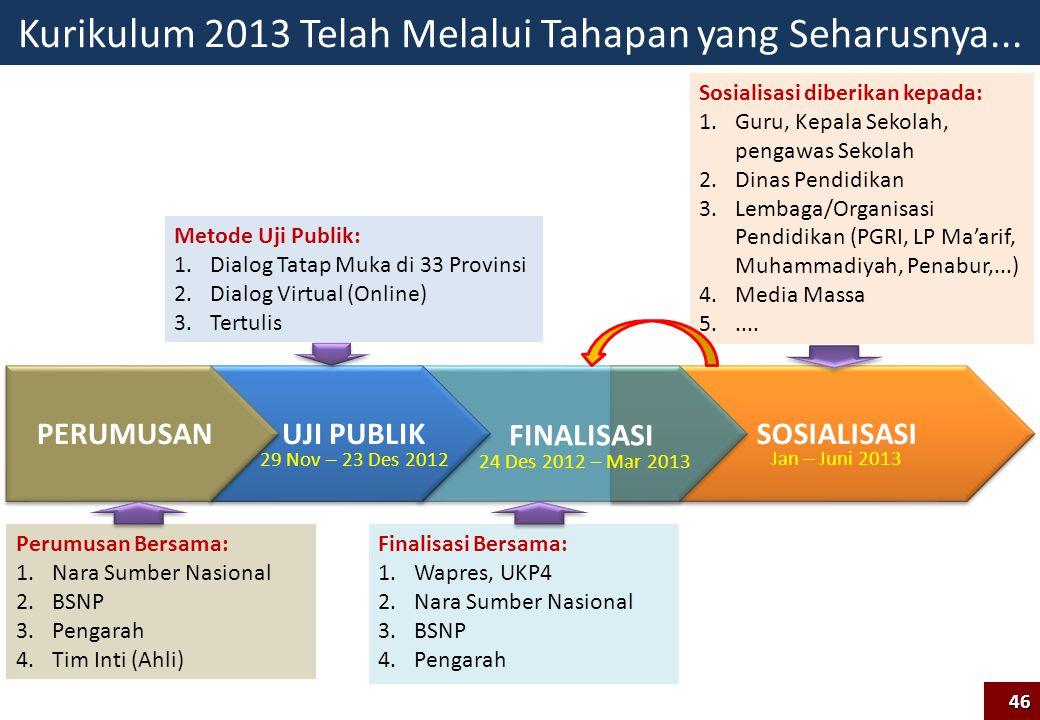 SOSIALISASI Kurikulum 2013 Telah Melalui Tahapan yang Seharusnya... UJI PUBLIK FINALISASI 29 Nov – 23 Des 2012 24 Des 2012 – Mar 2013 Jan – Juni 2013