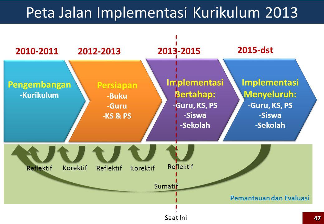 Pemantauan dan Evaluasi Peta Jalan Implementasi Kurikulum 2013 2010-2011 2012-2013 2013-2015 2015-dst Pengembangan -Kurikulum Persiapan -Buku -Guru -K
