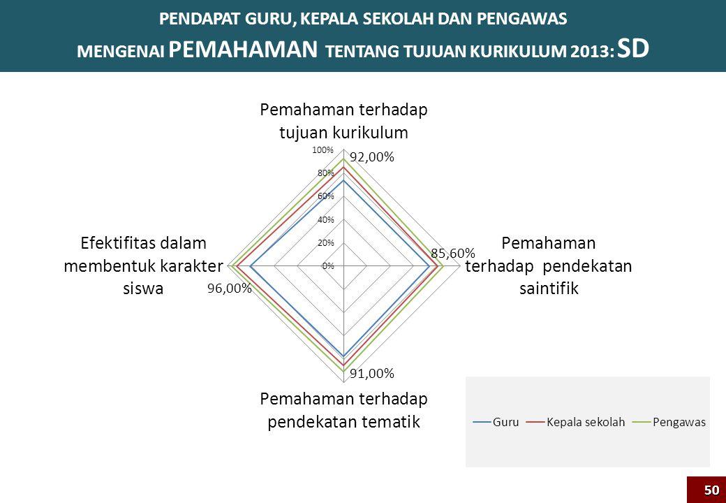 PENDAPAT GURU, KEPALA SEKOLAH DAN PENGAWAS MENGENAI PEMAHAMAN TENTANG TUJUAN KURIKULUM 2013: SD50