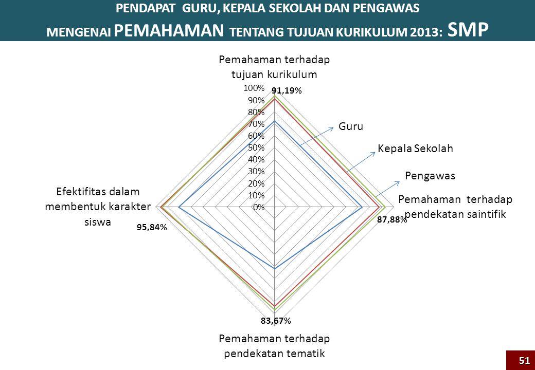 PENDAPAT GURU, KEPALA SEKOLAH DAN PENGAWAS MENGENAI PEMAHAMAN TENTANG TUJUAN KURIKULUM 2013: SMP51 Pengawas Kepala Sekolah Guru