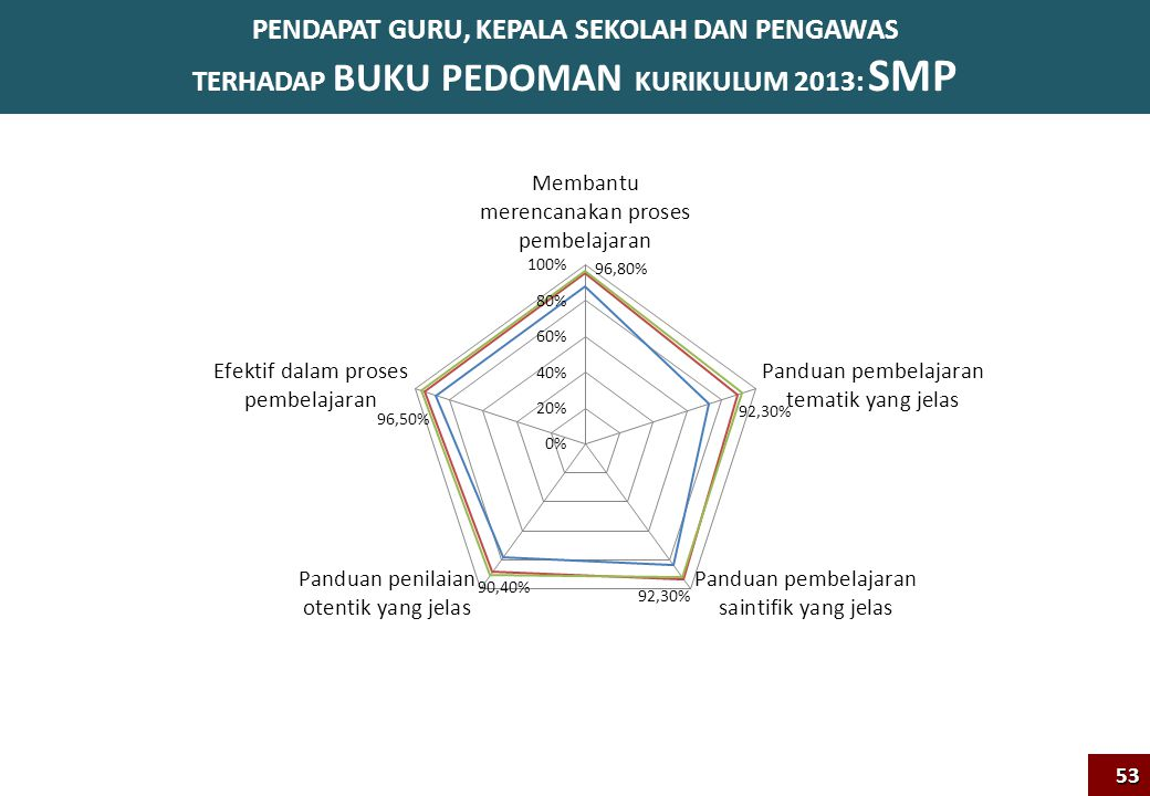 PENDAPAT GURU, KEPALA SEKOLAH DAN PENGAWAS TERHADAP BUKU PEDOMAN KURIKULUM 2013: SMP53