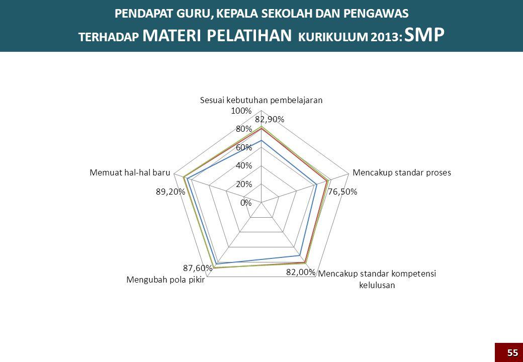 PENDAPAT GURU, KEPALA SEKOLAH DAN PENGAWAS TERHADAP MATERI PELATIHAN KURIKULUM 2013: SMP55