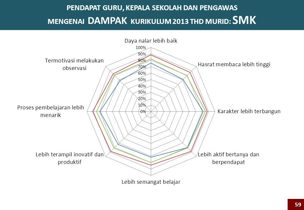 PENDAPAT GURU, KEPALA SEKOLAH DAN PENGAWAS MENGENAI DAMPAK KURIKULUM 2013 THD MURID: SMK59