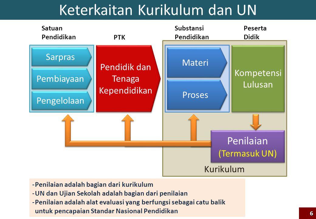 Kurikulum Keterkaitan Kurikulum dan UN Kompetensi Lulusan Materi Proses Pendidik dan Tenaga Kependidikan Sarpras Pengelolaan Pembiayaan Satuan Pendidi