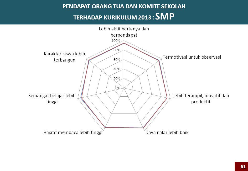 PENDAPAT ORANG TUA DAN KOMITE SEKOLAH TERHADAP KURIKULUM 2013 : SMP61