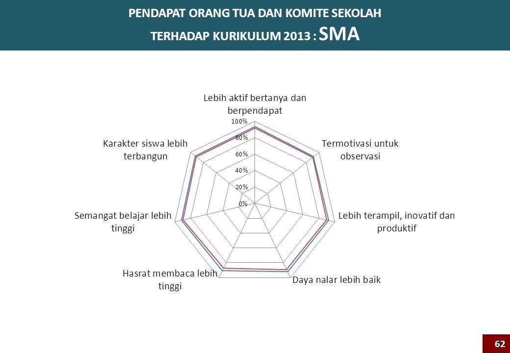 PENDAPAT ORANG TUA DAN KOMITE SEKOLAH TERHADAP KURIKULUM 2013 : SMA62