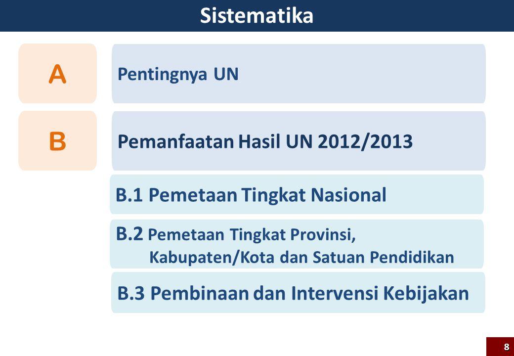 Sistematika 8 B.1 Pemetaan Tingkat Nasional Pemanfaatan Hasil UN 2012/2013 B Pentingnya UN A B.3 Pembinaan dan Intervensi Kebijakan B.2 Pemetaan Tingk