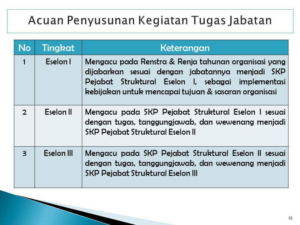NoTingkatKeterangan 1Eselon IMengacu pada Renstra & Renja tahunan organisasi yang dijabarkan sesuai dengan jabatannya menjadi SKP Pejabat Struktural E