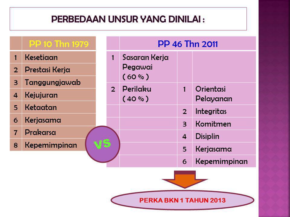 PP 10 Thn 1979 1Kesetiaan 2Prestasi Kerja 3Tanggungjawab 4Kejujuran 5Ketaatan 6Kerjasama 7Prakarsa 8Kepemimpinan PP 46 Thn 2011 1Sasaran Kerja Pegawai