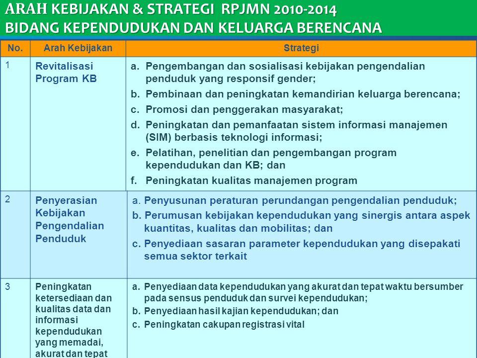 11 ARAH KEBIJAKAN & STRATEGI RPJMN 2010-2014 BIDANG KEPENDUDUKAN DAN KELUARGA BERENCANA No.Arah KebijakanStrategi 1 Revitalisasi Program KB a.Pengemba