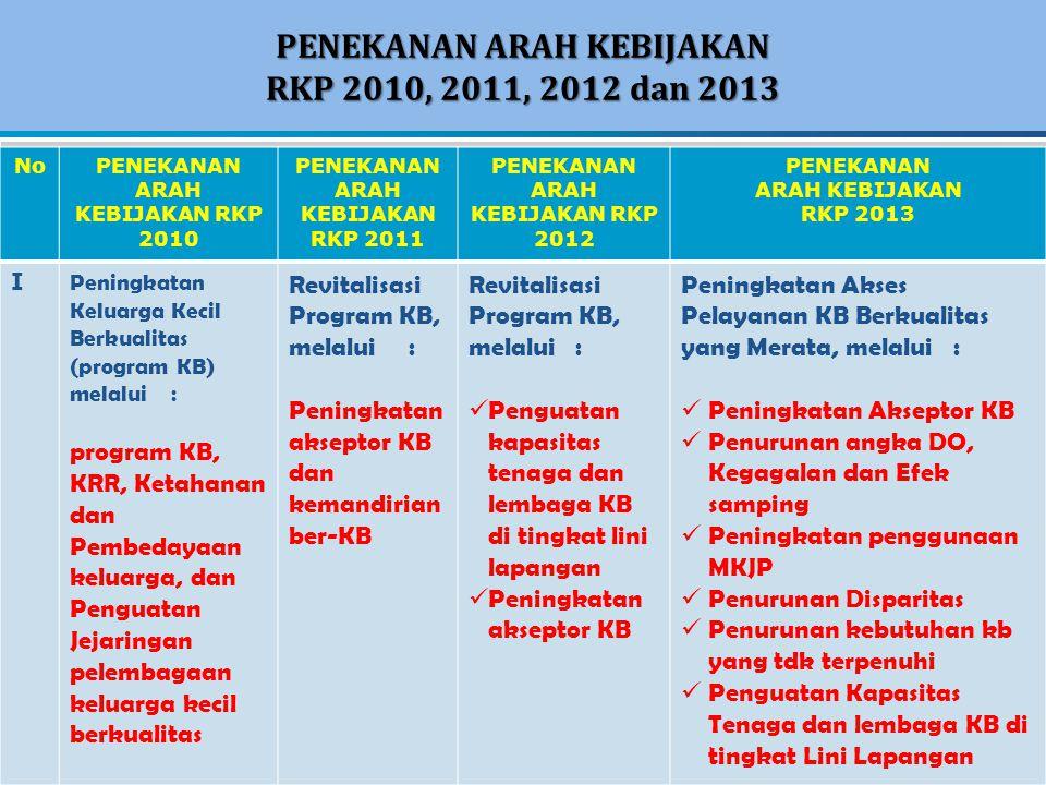 PENEKANAN ARAH KEBIJAKAN RKP 2010, 2011, 2012 dan 2013 12 NoPENEKANAN ARAH KEBIJAKAN RKP 2010 PENEKANAN ARAH KEBIJAKAN RKP 2011 PENEKANAN ARAH KEBIJAK