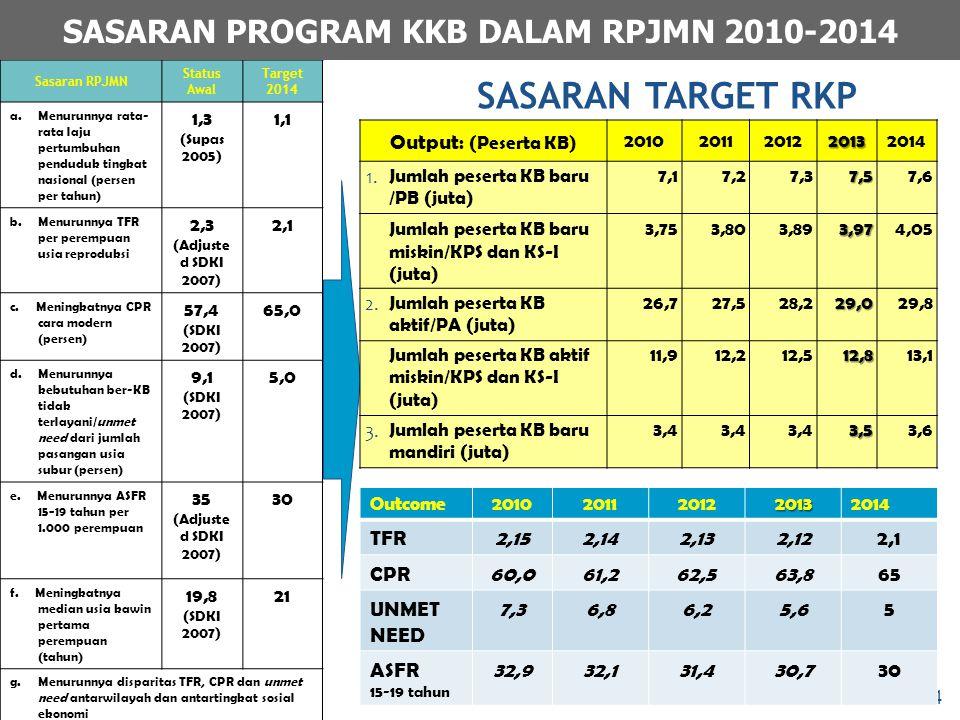 Sasaran RPJMN Status Awal Target 2014 a.Menurunnya rata- rata laju pertumbuhan penduduk tingkat nasional (persen per tahun) 1,3 (Supas 2005) 1,1 b. Me