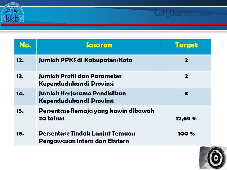 Lanjutan........... No.SasaranTarget 12.Jumlah PPKS di Kabupaten/Kota2 13.Jumlah Profil dan Parameter Kependudukan di Provinsi 2 14.Jumlah Kerjasama P