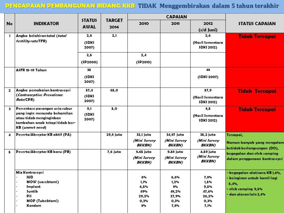 NoINDIKATOR STATUS AWAL TARGET 2014 CAPAIAN STATUS CAPAIAN 20102011 2012 (s/d Juni) 1 Angka kelahiran total (total fertility rate/TFR) 2,6 (SDKI 2007)