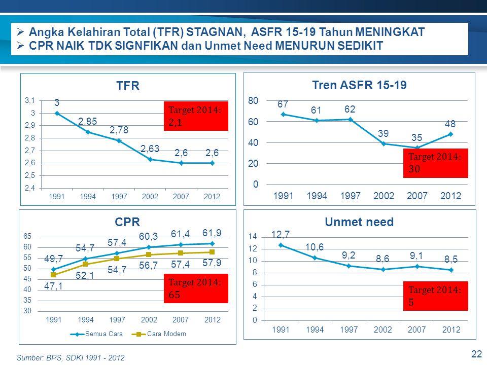  Angka Kelahiran Total (TFR) STAGNAN, ASFR 15-19 Tahun MENINGKAT  CPR NAIK TDK SIGNFIKAN dan Unmet Need MENURUN SEDIKIT 22 Sumber: BPS, SDKI 1991 -