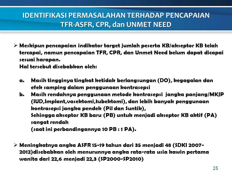 25  Meskipun pencapaian indikator target jumlah peserta KB/akseptor KB telah tercapai, namun pencapaian TFR, CPR, dan Unmet Need belum dapat dicapai