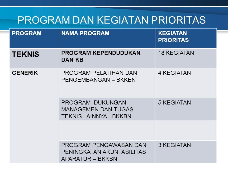 PROGRAM DAN KEGIATAN PRIORITAS PROGRAMNAMA PROGRAMKEGIATAN PRIORITAS TEKNIS PROGRAM KEPENDUDUKAN DAN KB 18 KEGIATAN GENERIKPROGRAM PELATIHAN DAN PENGE