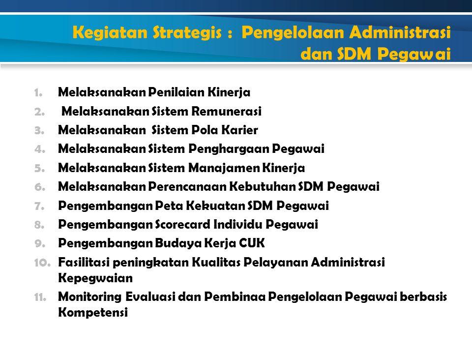Kegiatan Strategis : Pengelolaan Administrasi dan SDM Pegawai 1.Melaksanakan Penilaian Kinerja 2. Melaksanakan Sistem Remunerasi 3.Melaksanakan Sistem