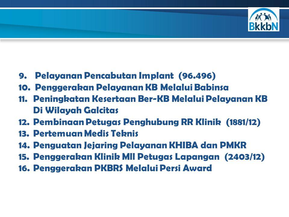 9.Pelayanan Pencabutan Implant (96.496) 10.Penggerakan Pelayanan KB Melalui Babinsa 11.Peningkatan Kesertaan Ber-KB Melalui Pelayanan KB Di Wilayah Ga