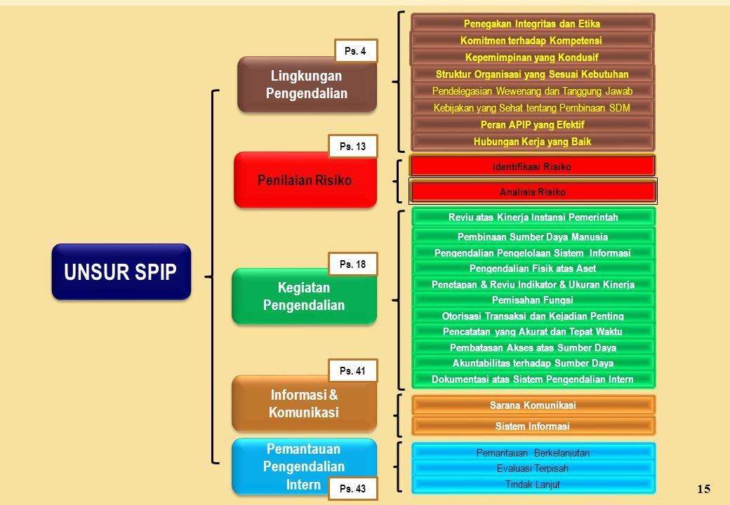 UNSUR SPIP UNSUR SPIP Pemantauan Pengendalian Intern Pemantauan Pengendalian Intern Informasi & Komunikasi Informasi & Komunikasi Kegiatan Pengendalian Kegiatan Pengendalian Penilaian Risiko Lingkungan Pengendalian Lingkungan Pengendalian Identifikasi Risiko Analisis Risiko Sarana Komunikasi Sistem Informasi Pemantauan Berkelanjutan Evaluasi Terpisah Tindak Lanjut Pembinaan Sumber Daya Manusia Pengendalian Pengelolaan Sistem Informasi Pengendalian Fisik atas Aset Penetapan & Reviu Indikator & Ukuran Kinerja Pemisahan Fungsi Otorisasi Transaksi dan Kejadian Penting Pencatatan yang Akurat dan Tepat Waktu Pembatasan Akses atas Sumber Daya Akuntabilitas terhadap Sumber Daya Reviu atas Kinerja Instansi Pemerintah Dokumentasi atas Sistem Pengendalian Intern Kebijakan yang Sehat tentang Pembinaan SDM Pendelegasian Wewenang dan Tanggung Jawab Struktur Organisasi yang Sesuai Kebutuhan Kepemimpinan yang Kondusif Komitmen terhadap Kompetensi Penegakan Integritas dan Etika Peran APIP yang Efektif Hubungan Kerja yang Baik Ps.