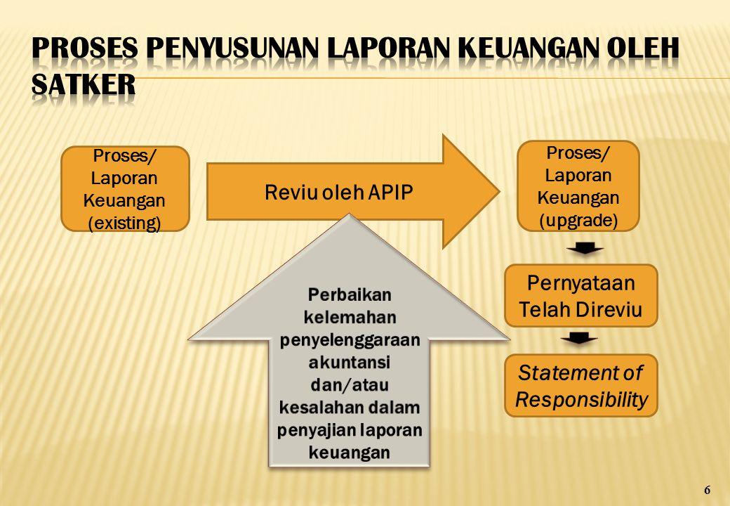 Proses/ Laporan Keuangan (existing) Proses/ Laporan Keuangan (upgrade) Reviu oleh APIP Pernyataan Telah Direviu Statement of Responsibility 6