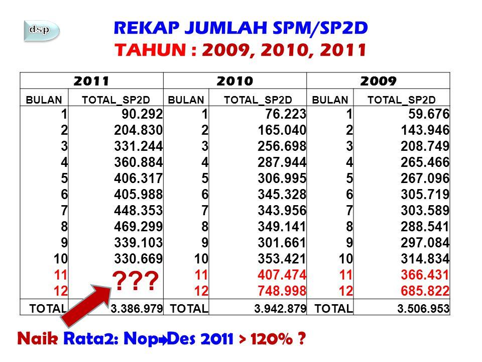 REKAP JUMLAH SPM/SP2D TAHUN : 2009, 2010, 2011 201120102009 BULANTOTAL_SP2DBULANTOTAL_SP2DBULANTOTAL_SP2D 190.292176.223159.676 2204.8302165.0402143.9
