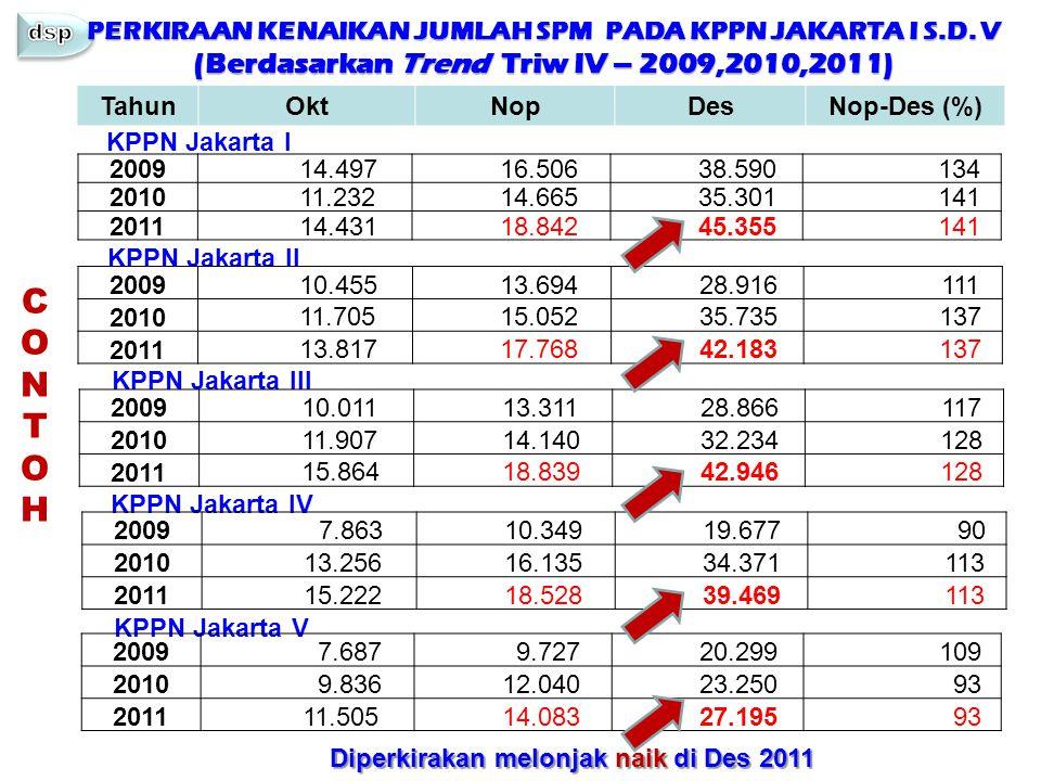 PERKIRAAN KENAIKAN JUMLAH SPM PADA KPPN JAKARTA I S.D. V (Berdasarkan Trend Triw IV – 2009,2010,2011) TahunOktNopDesNop-Des (%) 2009 14.497 16.506 38.