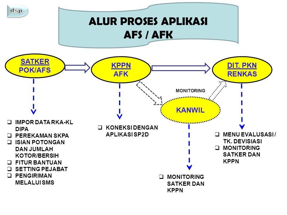 Satker belum menggunakan Aplikasi AFS secara optimal, sehingga tidak mengirimkan ADK AFS ke KPPN sesuai periode yang telah ditetapkan; Kendala Akibat  KPPN tidak bisa menyampaikan ADK AFK ke Dit.PKN secara lengkap;  Dit.PKN tidak bisa menyajikan laporan perencanaan kas seperti yang diharapkan