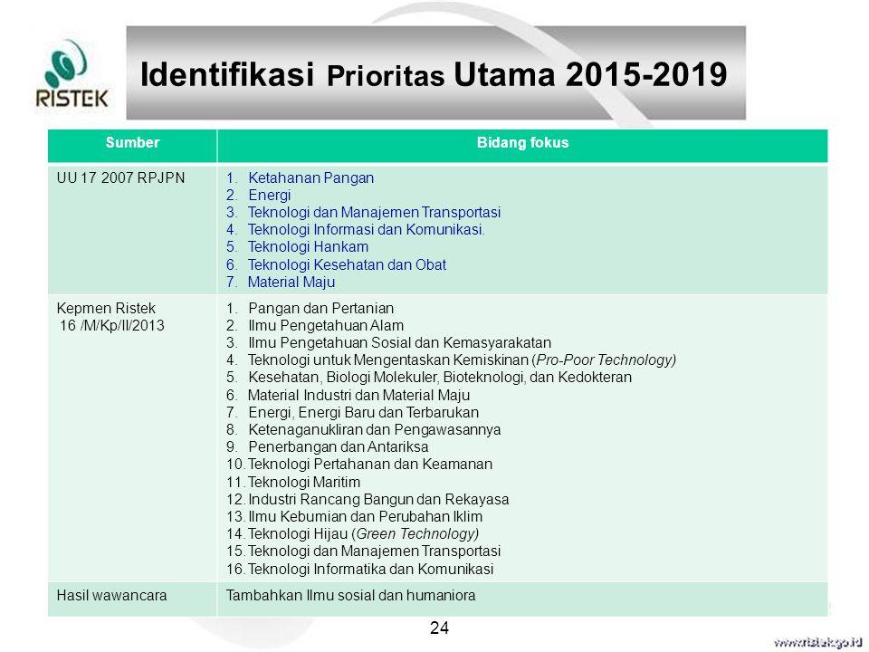24 Identifikasi Prioritas Utama 2015-2019 SumberBidang fokus UU 17 2007 RPJPN1.Ketahanan Pangan 2.Energi 3.Teknologi dan Manajemen Transportasi 4.Tekn