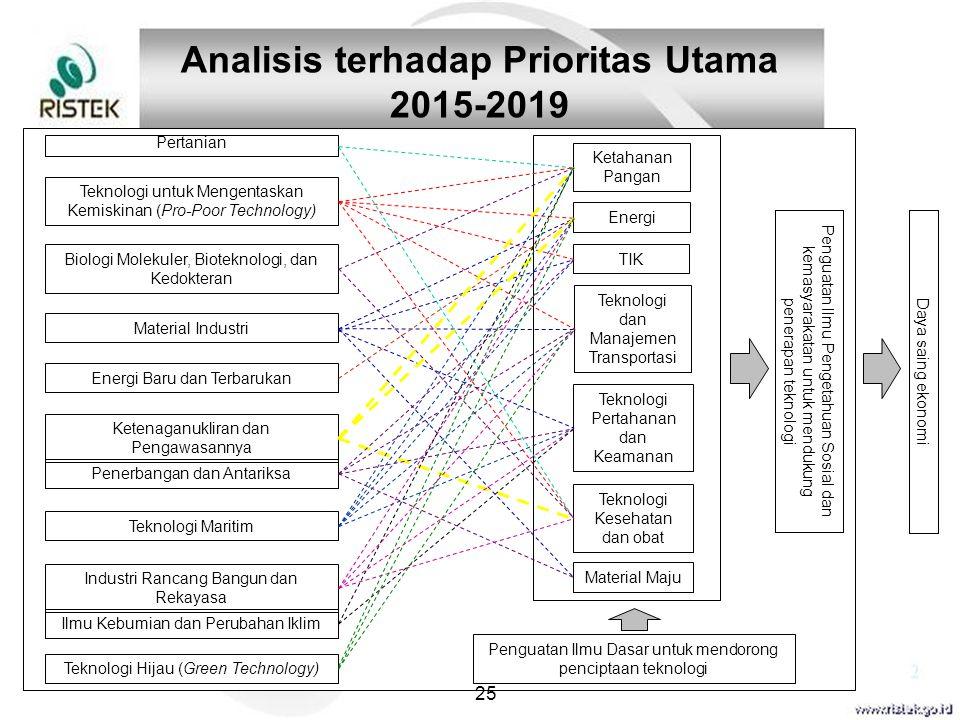 25 Analisis terhadap Prioritas Utama 2015-2019 Pertanian Teknologi untuk Mengentaskan Kemiskinan (Pro-Poor Technology) Biologi Molekuler, Bioteknologi