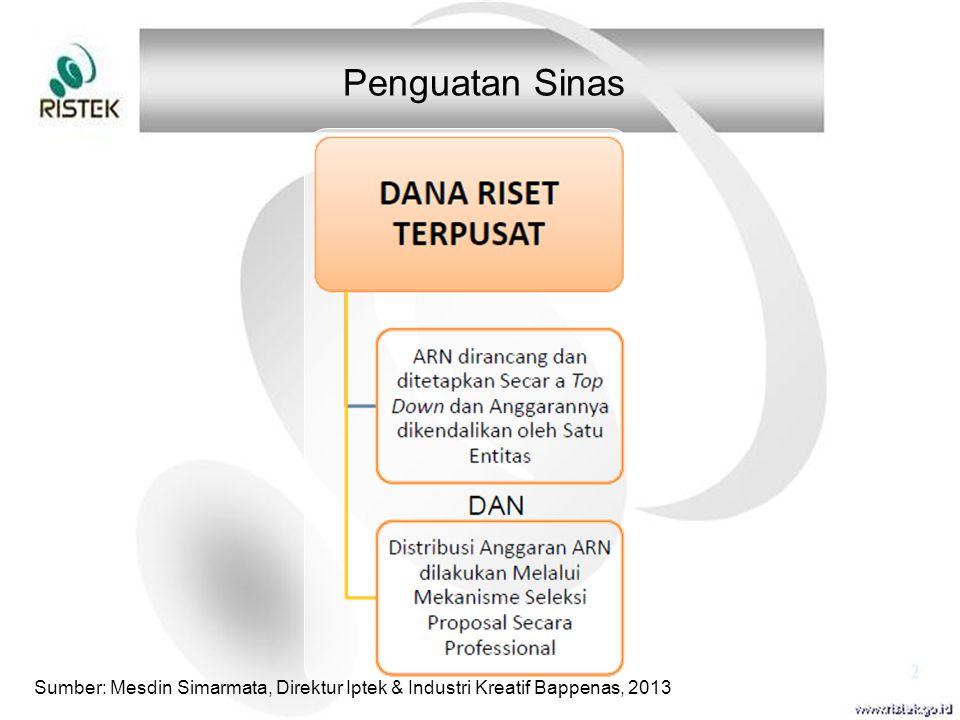 Sumber: Mesdin Simarmata, Direktur Iptek & Industri Kreatif Bappenas, 2013 Penguatan Sinas